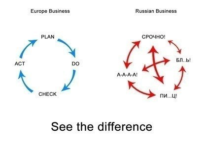 Бизнес по нашему